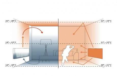 panori radiante infrarosu - mod de functionare