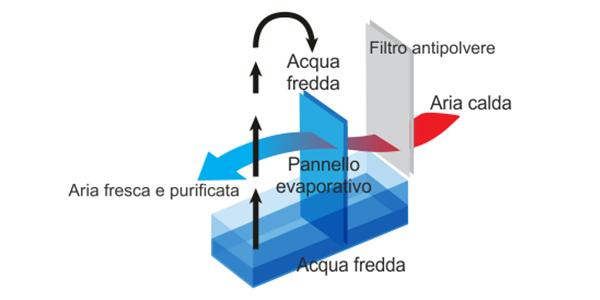 Aer Domus - Racitor de aer cu apa